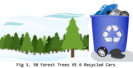 Fig 9. 50 Forest Trees vs 6 Recycled Cars